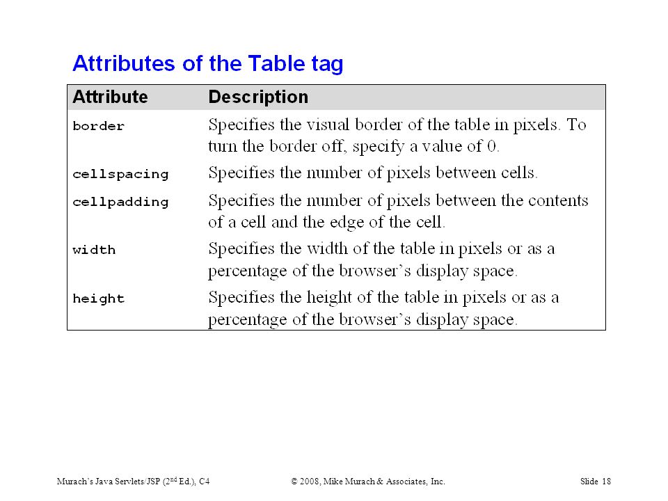 Murach's Java Servlets/JSP (2 nd Ed.), C4© 2008, Mike Murach & Associates, Inc.Slide 18