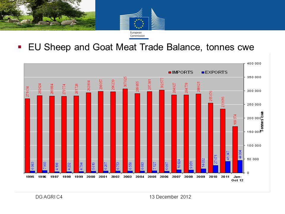  EU Sheep and Goat Meat Trade Balance, tonnes cwe