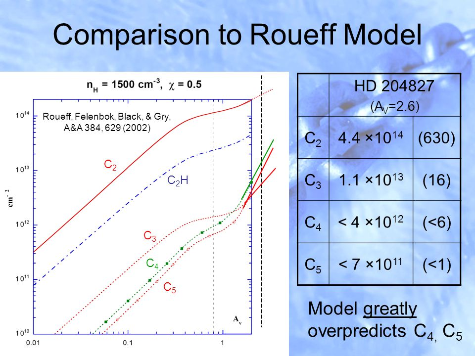 Comparison to Roueff Model Model greatly overpredicts C 4, C 5 C2C2 C3C3 C2HC2H C4C4 C5C5 HD 204827 (A V =2.6) C2C2 4.4 ×10 14 (630) C3C3 1.1 ×10 13 (16) C4C4 < 4 ×10 12 (<6) C5C5 < 7 ×10 11 (<1) Roueff, Felenbok, Black, & Gry, A&A 384, 629 (2002)