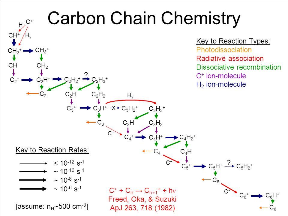 Carbon Chain Chemistry C+C+ CH + CH 2 + CH 3 + CHCH 2 C2+C2+ C2H+C2H+ C2H2+C2H2+ C2H3+C2H3+ C2C2 C2HC2HC2H2C2H2 C3+C3+ C3H+C3H+ C3H2+C3H2+ C3H3+C3H3+ C3C3 C3HC3HC3H2C3H2 C4+C4+ C4H+C4H+ C4H2+C4H2+ C4C4 C4HC4H C5+C5+ C5H+C5H+ C5C5 C6+C6+ C5H2+C5H2+ C6H+C6H+ C6C6 Key to Reaction Types: Photodissociation Radiative association Dissociative recombination C + ion-molecule H 2 ion-molecule Key to Reaction Rates: < 10 -12 s -1 ~ 10 -10 s -1 ~ 10 -8 s -1 ~ 10 -6 s -1 [assume: n H ~500 cm -3 ] .