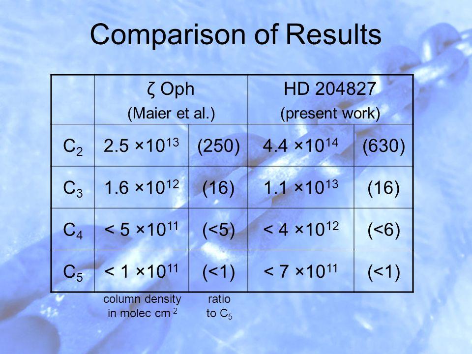 Comparison of Results ζ Oph (Maier et al.) HD 204827 (present work) C2C2 2.5 ×10 13 (250)4.4 ×10 14 (630) C3C3 1.6 ×10 12 (16)1.1 ×10 13 (16) C4C4 < 5 ×10 11 (<5)< 4 ×10 12 (<6) C5C5 < 1 ×10 11 (<1)< 7 ×10 11 (<1) column density in molec cm -2 ratio to C 5