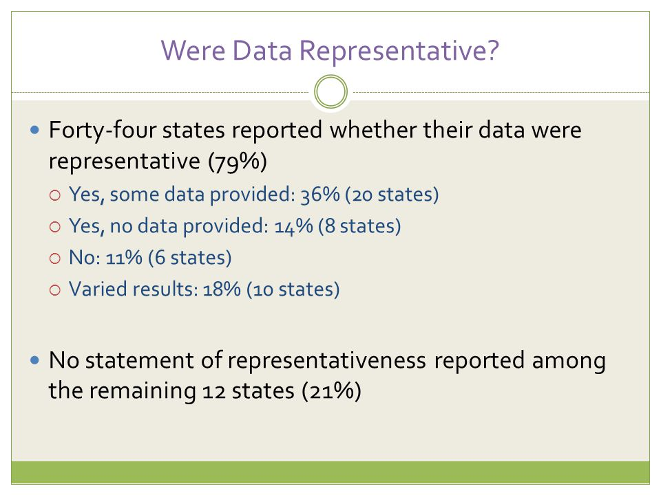 Were Data Representative? Forty-four states reported whether their data were representative (79%)  Yes, some data provided: 36% (20 states)  Yes, no