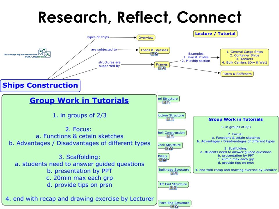 Research, Reflect, Connect
