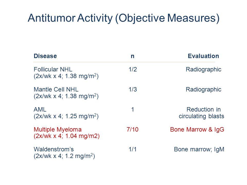 DiseasenEvaluation Follicular NHL1/2Radiographic (2x/wk x 4; 1.38 mg/m 2 ) Mantle Cell NHL1/3Radiographic (2x/wk x 4; 1.38 mg/m 2 ) AML1Reduction in (