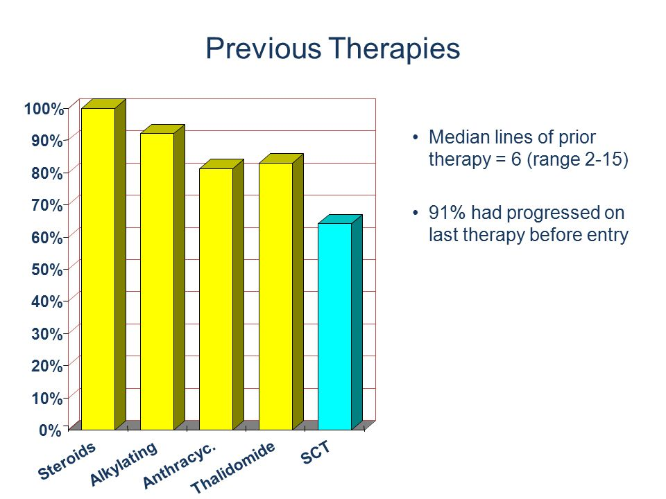 Median lines of prior therapy = 6 (range 2-15) 91% had progressed on last therapy before entry 0% 10% 20% 30% 40% 50% 60% 70% 80% 90% 100% Steroids Al