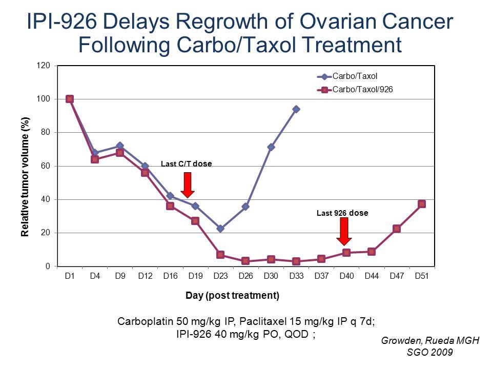 IPI-926 Delays Regrowth of Ovarian Cancer Following Carbo/Taxol Treatment Carboplatin 50 mg/kg IP, Paclitaxel 15 mg/kg IP q 7d; IPI-926 40 mg/kg PO, Q