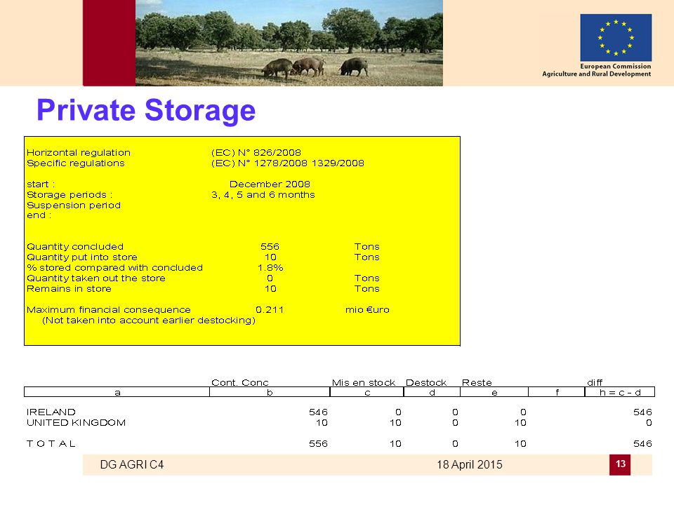 DG AGRI C4 18 April 2015 13 Private Storage