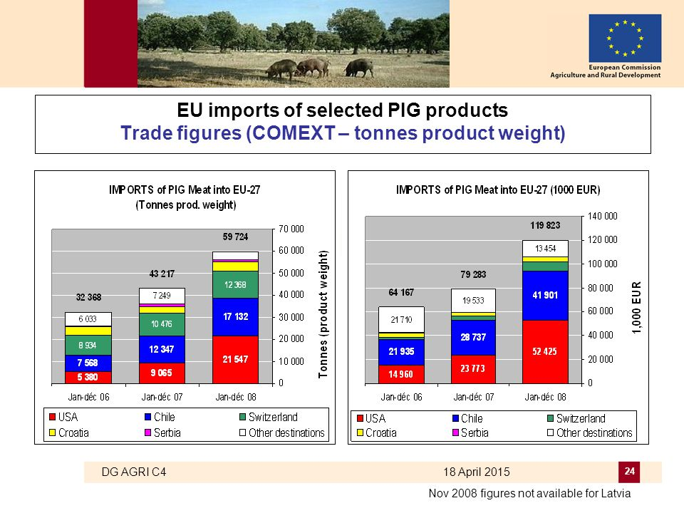 DG AGRI C4 18 April 2015 24 EU imports of selected PIG products Trade figures (COMEXT – tonnes product weight) Nov 2008 figures not available for Latv