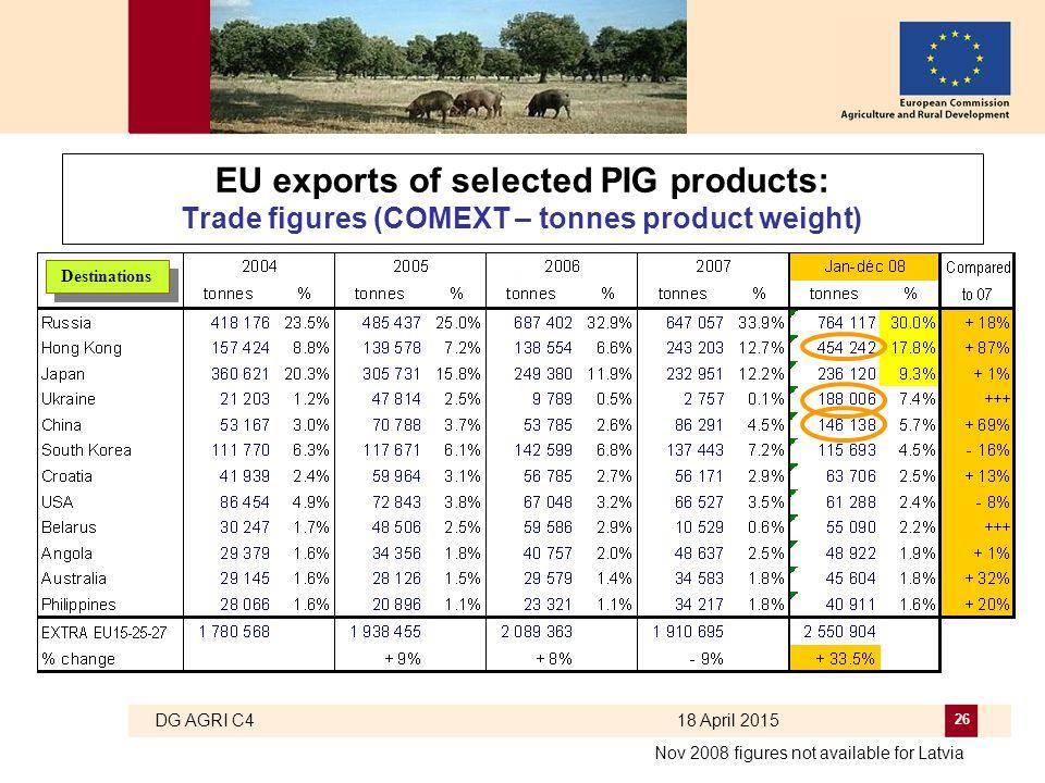 DG AGRI C4 18 April 2015 26 EU exports of selected PIG products: Trade figures (COMEXT – tonnes product weight) Destinations Nov 2008 figures not avai