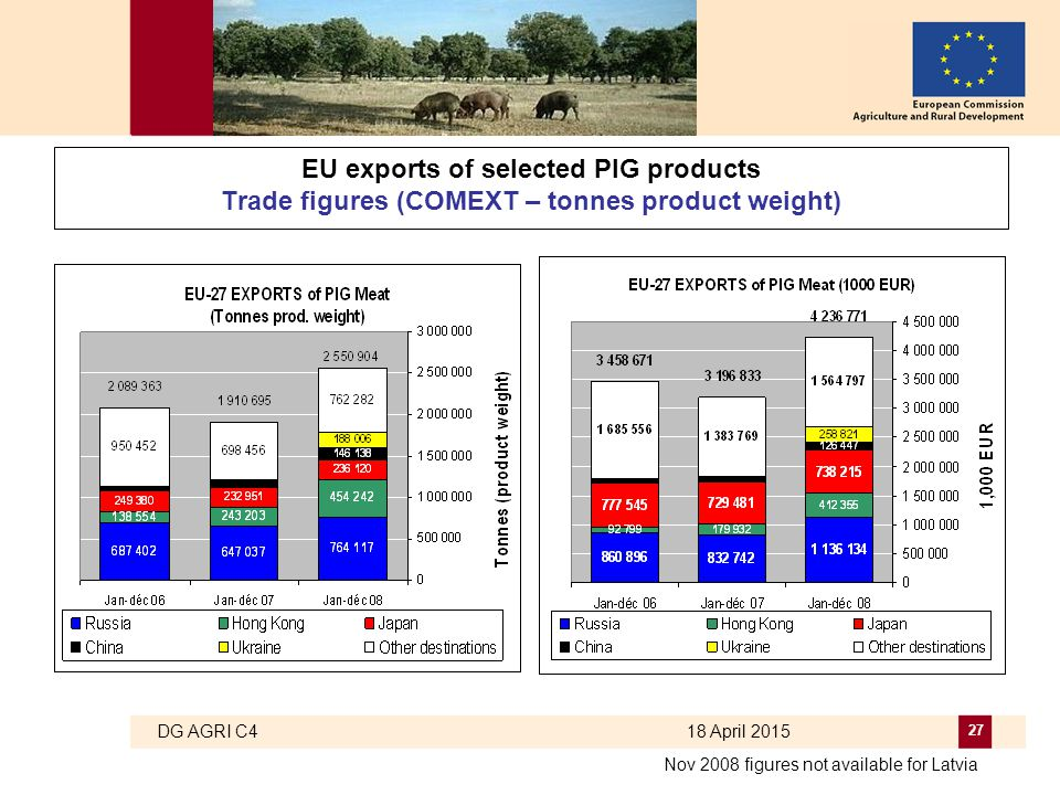 DG AGRI C4 18 April 2015 27 EU exports of selected PIG products Trade figures (COMEXT – tonnes product weight) Nov 2008 figures not available for Latv