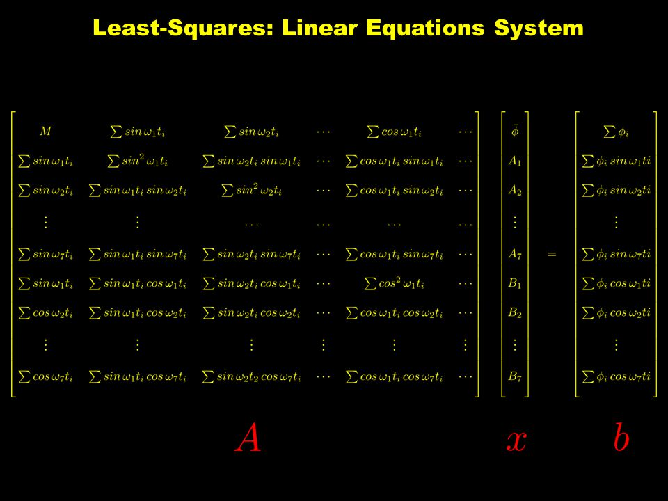 Least-Squares: Linear Equations System