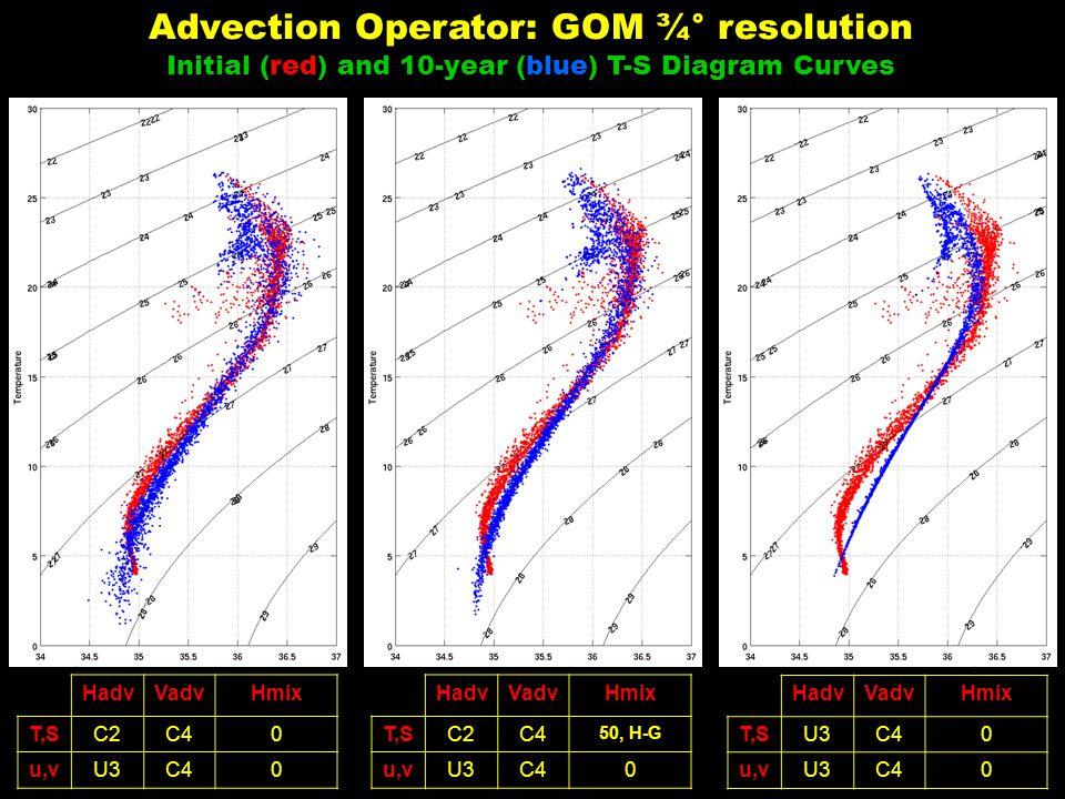 HadvVadvHmix T,SC2C40 u,vU3C40 HadvVadvHmix T,SC2C4 50, H-G u,vU3C40 HadvVadvHmix T,SU3C40 u,vU3C40 Advection Operator: GOM ¾° resolution Initial (red) and 10-year (blue) T-S Diagram Curves