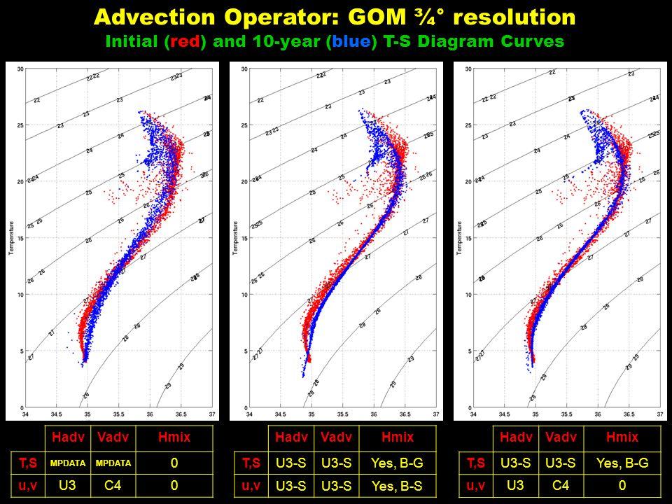 HadvVadvHmix T,S MPDATA 0 u,vU3C40 HadvVadvHmix T,SU3-S Yes, B-G u,v U3-S Yes, B-S HadvVadvHmix T,SU3-S Yes, B-G u,vU3C40 Advection Operator: GOM ¾° resolution Initial (red) and 10-year (blue) T-S Diagram Curves
