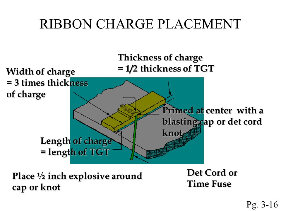 RIBBON CHARGE PLACEMENT Thickness of charge = 1/2 thickness of TGT Width of charge = 3 times thickness of charge Length of charge = length of TGT Plac