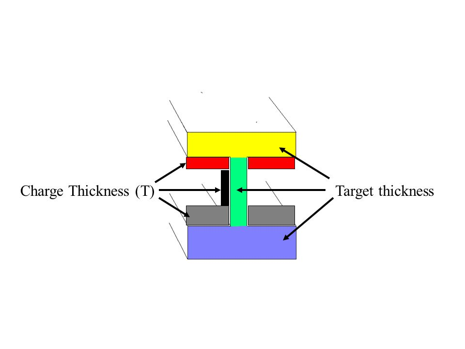 Charge Thickness (T)Target thickness