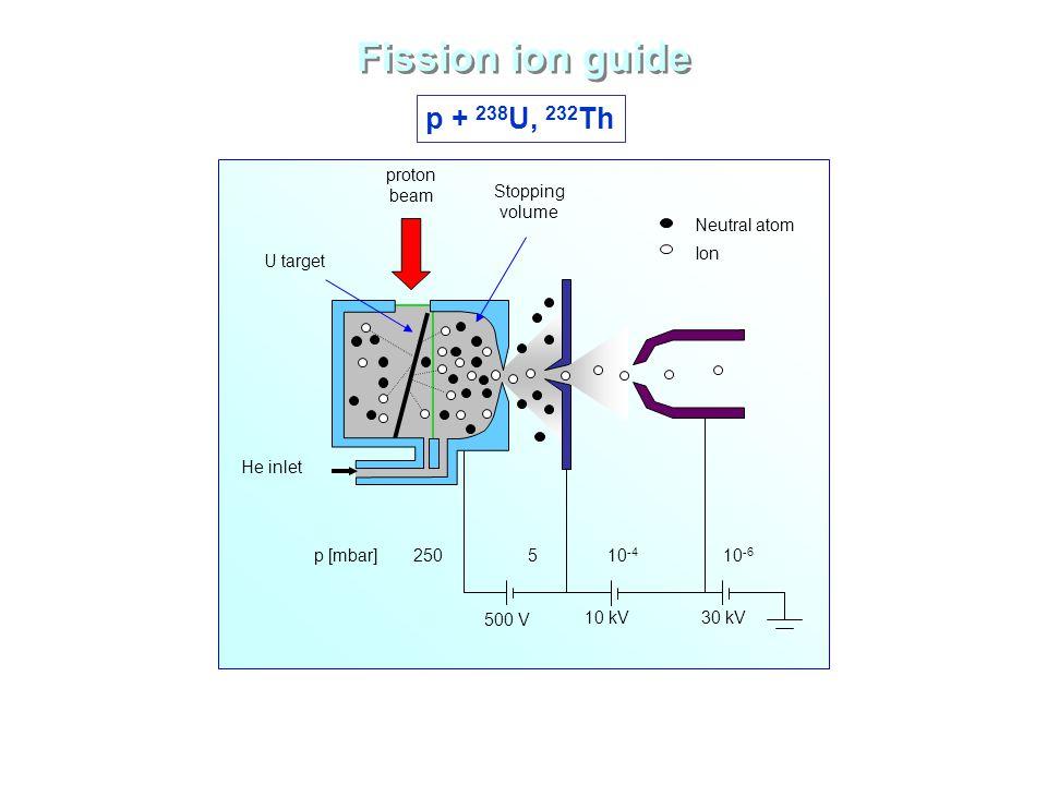 Fission ion guide p + 238 U, 232 Th