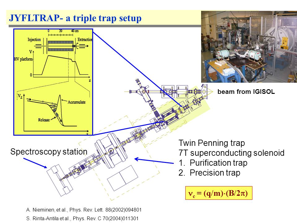 Laser beam Interaction region Penning trap Cooler/buncher Beam switchyard 55 ° dipole magnet Ion guide Beam from K130 cyclotron Ion Guide Isotope Separator On-Line (IGISOL) overview
