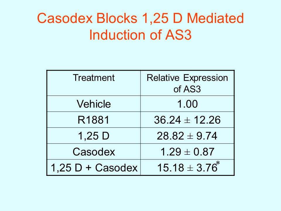 TreatmentRelative Expression of AS3 Vehicle1.00 R188136.24 ± 12.26 1,25 D28.82 ± 9.74 Casodex1.29 ± 0.87 1,25 D + Casodex15.18 ± 3.76 Casodex Blocks 1,25 D Mediated Induction of AS3 *