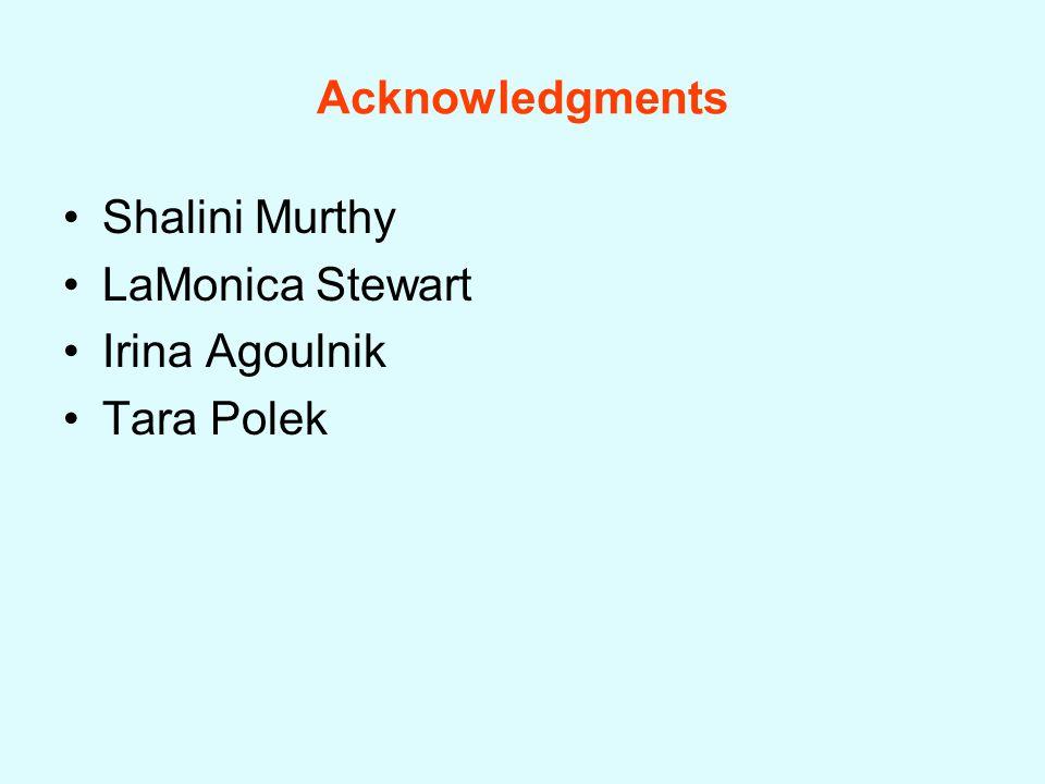 Acknowledgments Shalini Murthy LaMonica Stewart Irina Agoulnik Tara Polek