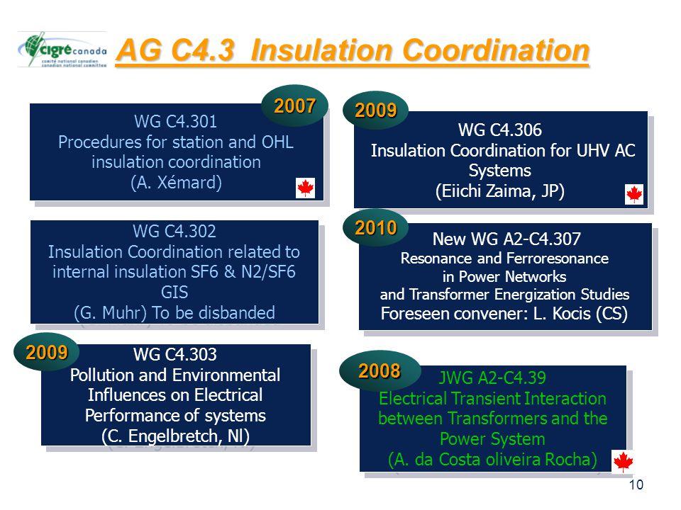 10 AG C4.3 Insulation Coordination WG C4.301 Procedures for station and OHL insulation coordination (A.