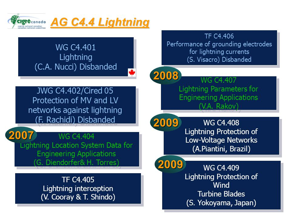 12 WG C4.408 Lightning Protection of Low-Voltage Networks (A.Piantini, Brazil) WG C4.408 Lightning Protection of Low-Voltage Networks (A.Piantini, Bra