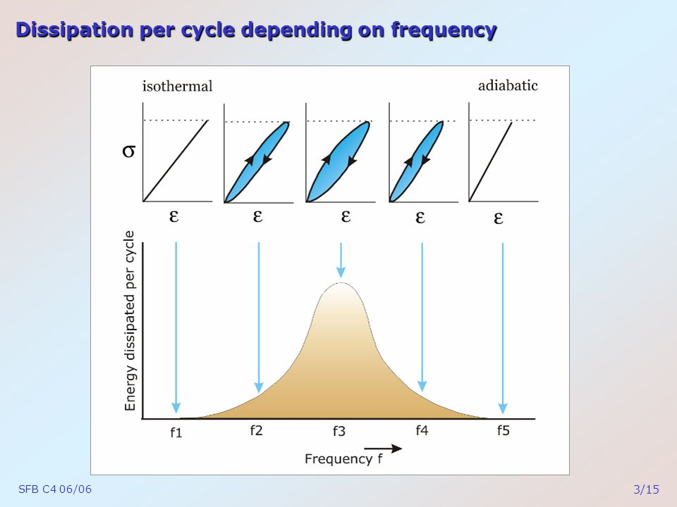 SFB C4 06/06 3/15 Dissipation per cycle depending on frequency