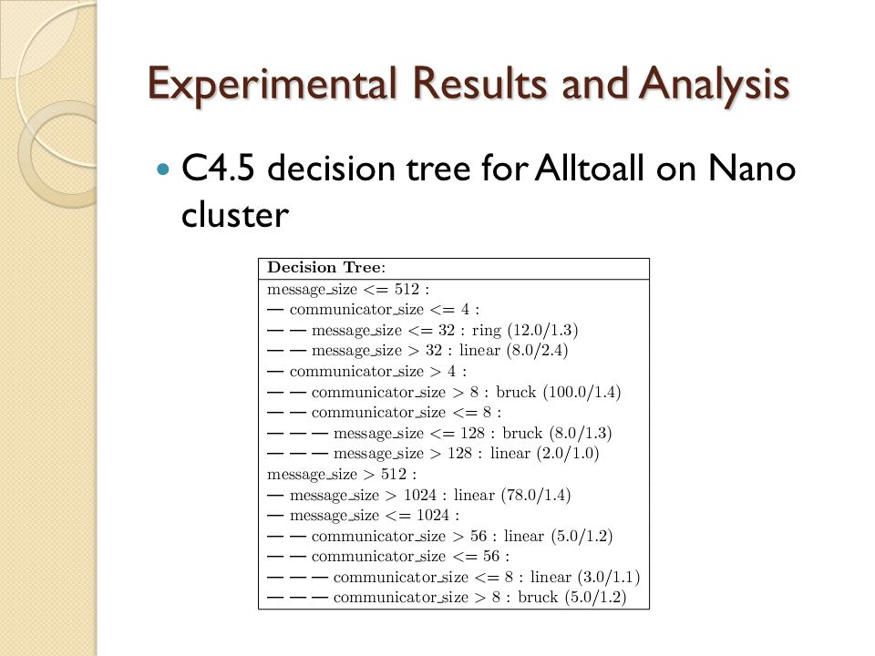 Experimental Results and Analysis C4.5 decision tree for Alltoall on Nano cluster