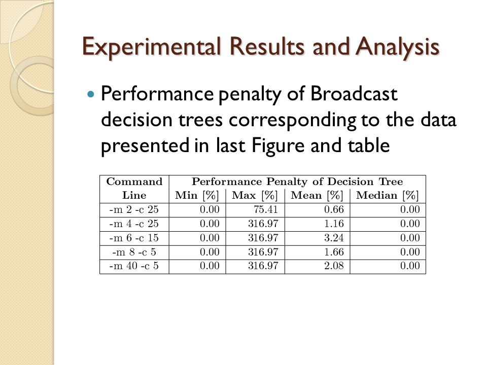 Experimental Results and Analysis Performance penalty of Broadcast decision trees corresponding to the data presented in last Figure and table