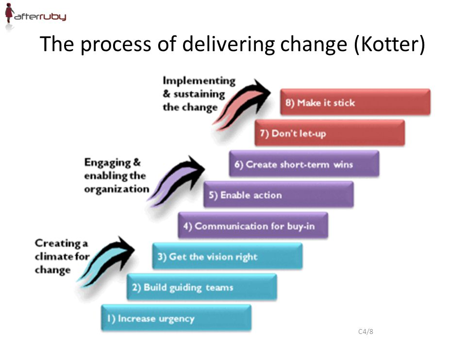 The process of delivering change (Kotter) C4/8