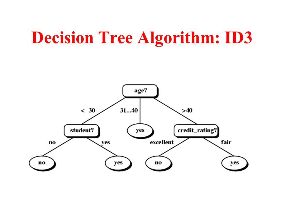Decision Tree Algorithm: ID3