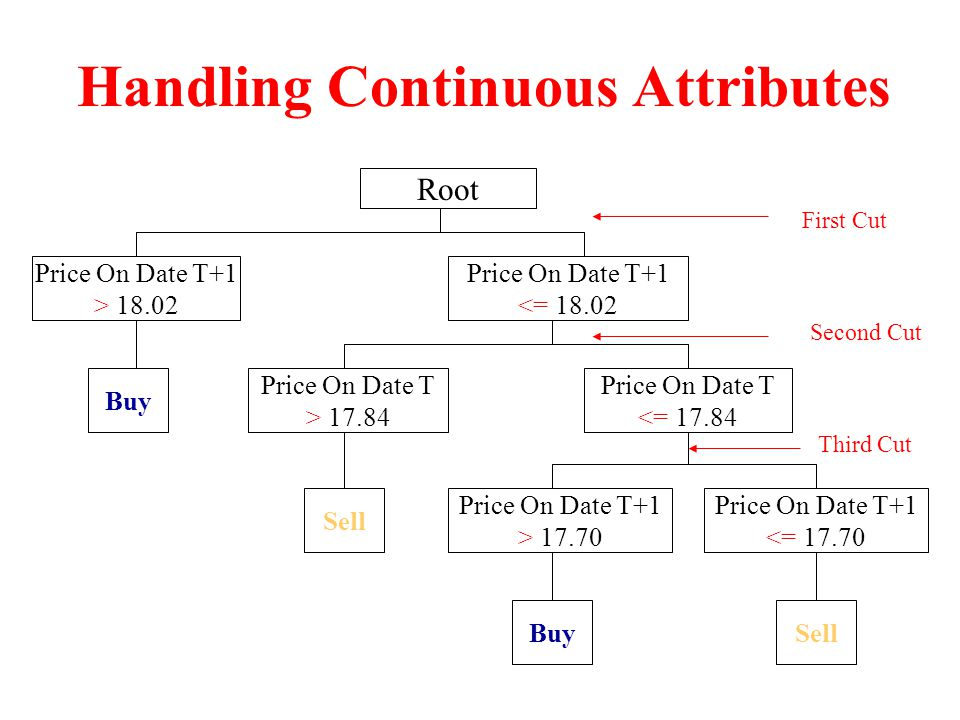 Handling Continuous Attributes Root Price On Date T+1 > 18.02 Price On Date T+1 <= 18.02 Price On Date T > 17.84 Price On Date T <= 17.84 Price On Date T+1 > 17.70 Price On Date T+1 <= 17.70 Buy Sell BuySell First Cut Second Cut Third Cut
