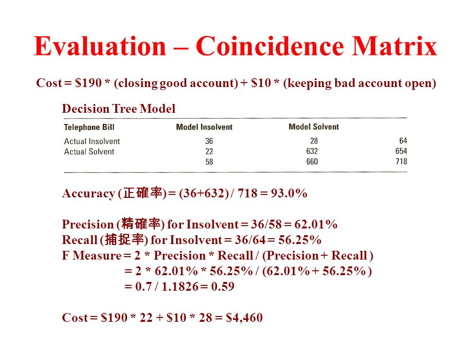 Evaluation – Coincidence Matrix Cost = $190 * (closing good account) + $10 * (keeping bad account open) Accuracy ( 正確率 ) = (36+632) / 718 = 93.0% Precision ( 精確率 ) for Insolvent = 36/58 = 62.01% Recall ( 捕捉率 ) for Insolvent = 36/64 = 56.25% F Measure = 2 * Precision * Recall / (Precision + Recall ) = 2 * 62.01% * 56.25% / (62.01% + 56.25% ) = 0.7 / 1.1826 = 0.59 Cost = $190 * 22 + $10 * 28 = $4,460 Decision Tree Model
