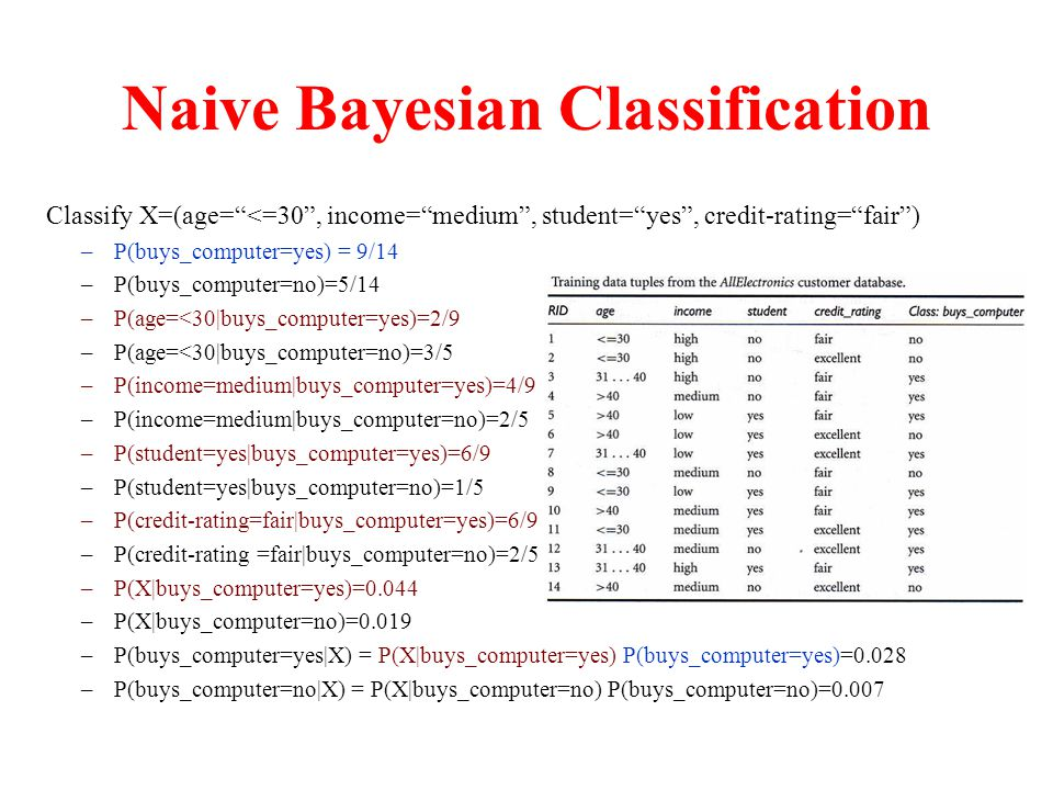 Naive Bayesian Classification Classify X=(age= <=30 , income= medium , student= yes , credit-rating= fair ) –P(buys_computer=yes) = 9/14 –P(buys_computer=no)=5/14 –P(age=<30|buys_computer=yes)=2/9 –P(age=<30|buys_computer=no)=3/5 –P(income=medium|buys_computer=yes)=4/9 –P(income=medium|buys_computer=no)=2/5 –P(student=yes|buys_computer=yes)=6/9 –P(student=yes|buys_computer=no)=1/5 –P(credit-rating=fair|buys_computer=yes)=6/9 –P(credit-rating =fair|buys_computer=no)=2/5 –P(X|buys_computer=yes)=0.044 –P(X|buys_computer=no)=0.019 –P(buys_computer=yes|X) = P(X|buys_computer=yes) P(buys_computer=yes)=0.028 –P(buys_computer=no|X) = P(X|buys_computer=no) P(buys_computer=no)=0.007