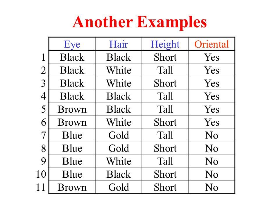 EyeHairHeightOriental Black ShortYes BlackWhiteTallYes BlackWhiteShortYes Black TallYes BrownBlackTallYes BrownWhiteShortYes BlueGoldTallNo BlueGoldShortNo BlueWhiteTallNo BlueBlackShortNo BrownGoldShortNo 1 2 3 4 5 6 7 8 9 10 11 Another Examples