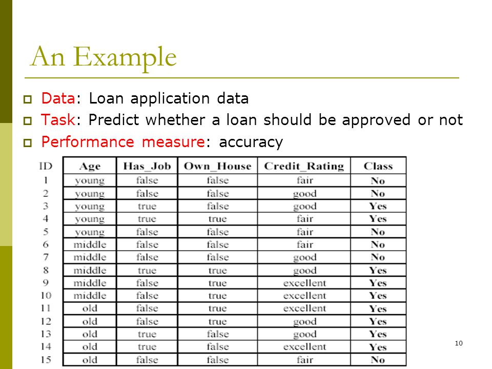 10 An Example  Data: Loan application data  Task: Predict whether a loan should be approved or not  Performance measure: accuracy