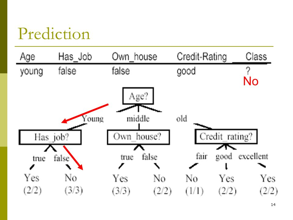 14 Prediction No