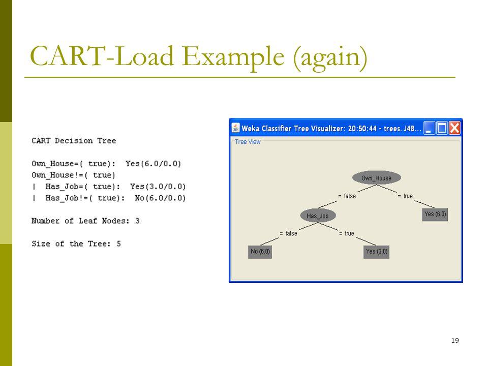 19 CART-Load Example (again)