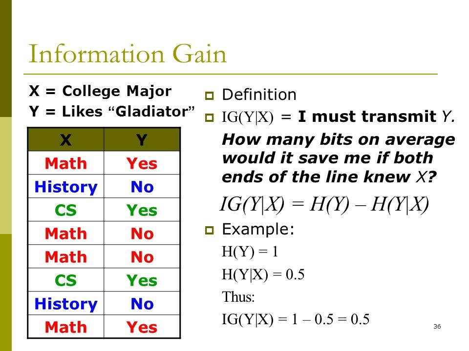 36 Information Gain XY MathYes HistoryNo CSYes MathNo MathNo CSYes HistoryNo MathYes  Definition  IG(Y|X) = I must transmit Y. How many bits on aver