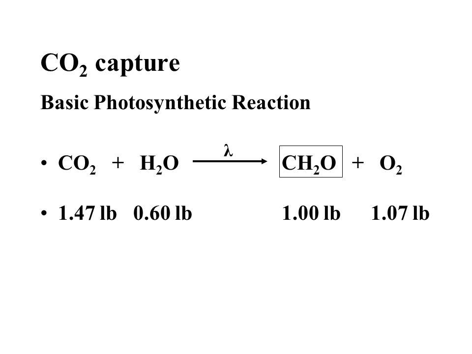 CO 2 capture Basic Photosynthetic Reaction CO 2 + H 2 O CH 2 O + O 2 1.47 lb 0.60 lb 1.00 lb1.07 lb λ