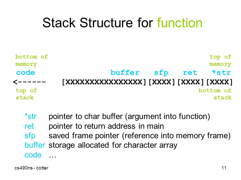 cs490ns - cotter11 Stack Structure for function bottom of top of memory code buffer sfp ret *str < [XXXXXXXXXXXXXXXX][XXXX][XXXX][XXXX] top of bottom of stack *strpointer to char buffer (argument into function) retpointer to return address in main sfpsaved frame pointer (reference into memory frame) bufferstorage allocated for character array code…