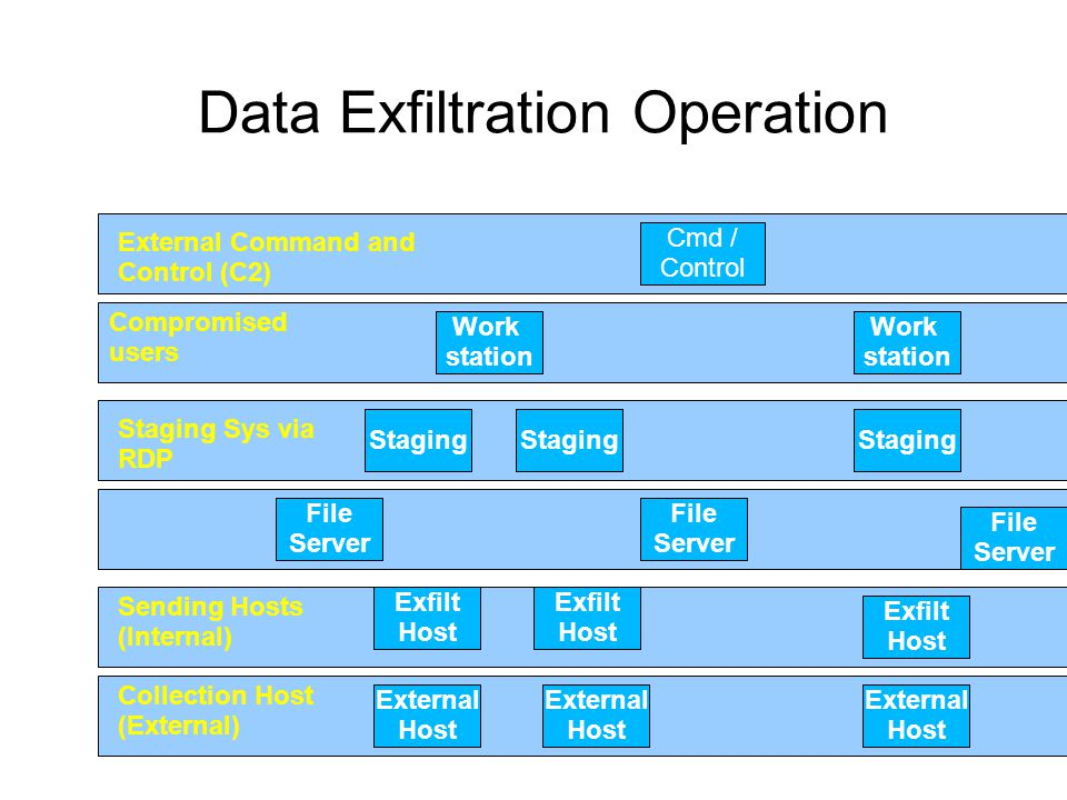 Data Exfiltration Operation Cmd / Control Work station Work station Staging File Server File Server File Server Exfilt Host Exfilt Host Exfilt Host External Host External Host External Host Staging Compromised users Staging Sys via RDP Sending Hosts (Internal) Collection Host (External) External Command and Control (C2)