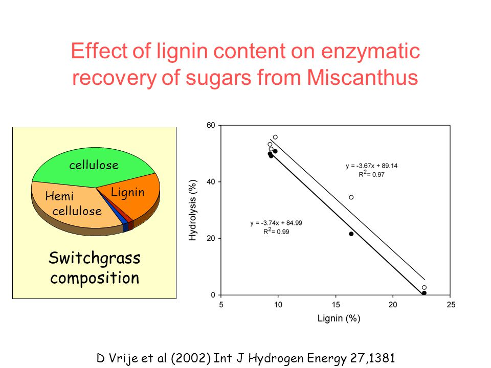 Effect of lignin content on enzymatic recovery of sugars from Miscanthus D Vrije et al (2002) Int J Hydrogen Energy 27,1381 Lignin Switchgrass composi