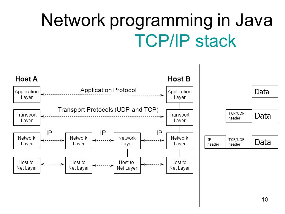 10 Network programming in Java TCP/IP stack Application Protocol Transport Protocols (UDP and TCP) Application Layer Transport Layer Network Layer Hos
