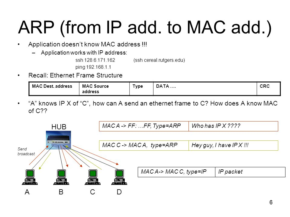 6 ARP (from IP add. to MAC add.) Application doesn't know MAC address !!! –Application works with IP address: ssh 128.6.171.162(ssh cereal.rutgers.edu