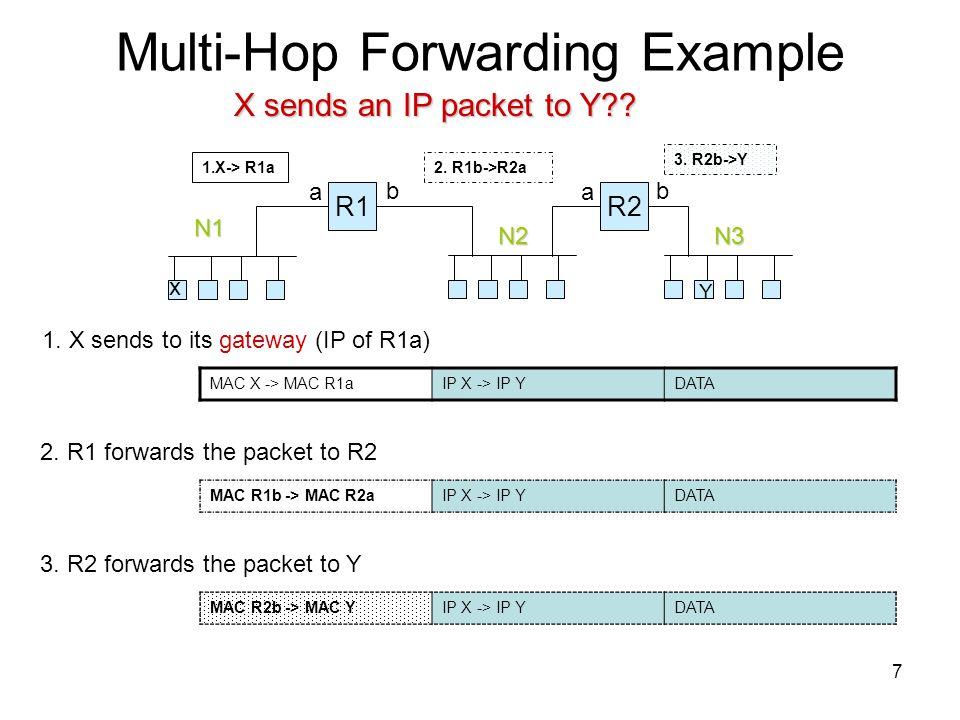 7 Multi-Hop Forwarding Example N2N3 X sends an IP packet to Y?? N1 R1R2 x Y 1.X-> R1a a a bb 1. X sends to its gateway (IP of R1a) MAC X -> MAC R1aIP