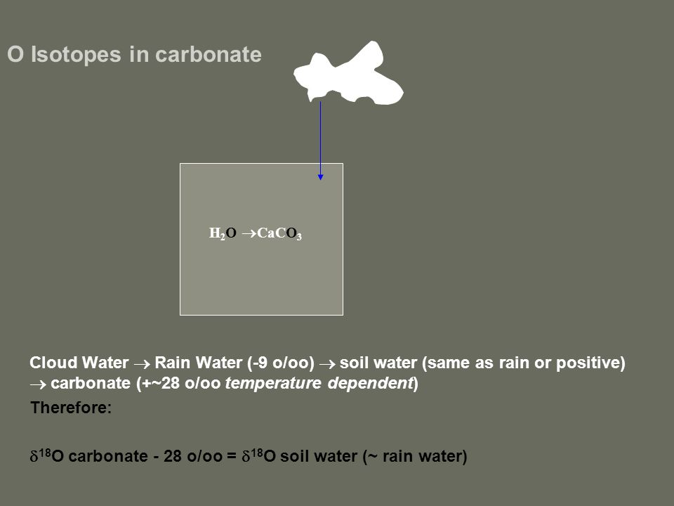 O Isotopes in carbonate Cloud Water  Rain Water (-9 o/oo)  soil water (same as rain or positive)  carbonate (+~28 o/oo temperature dependent) Therefore:  18 O carbonate - 28 o/oo =  18 O soil water (~ rain water) H 2 O  CaCO 3