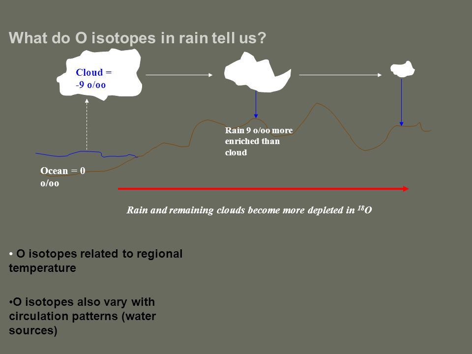 What do O isotopes in rain tell us? O isotopes related to regional temperature O isotopes also vary with circulation patterns (water sources) Ocean =