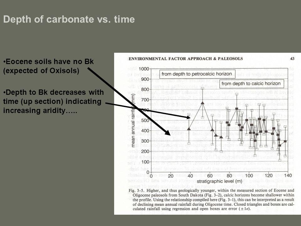 Depth of carbonate vs.