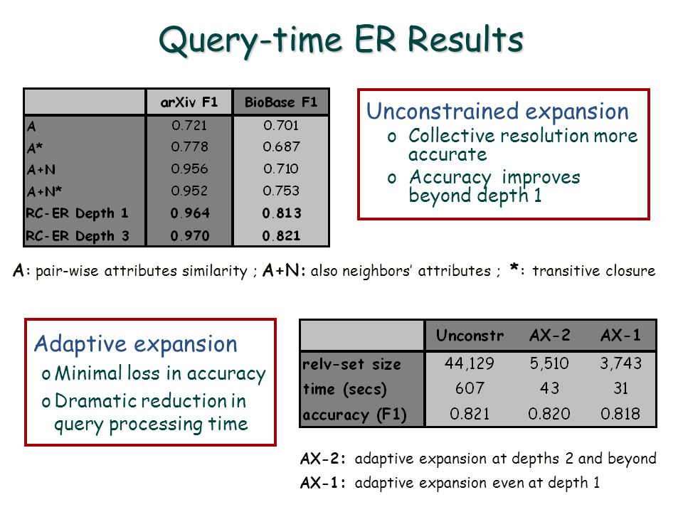 Query-time ER Results Unconstrained expansion oCollective resolution more accurate oAccuracy improves beyond depth 1 A : pair-wise attributes similarity ; A+N: also neighbors' attributes ; * : transitive closure AX-2 : adaptive expansion at depths 2 and beyond AX-1 : adaptive expansion even at depth 1 Adaptive expansion oMinimal loss in accuracy oDramatic reduction in query processing time