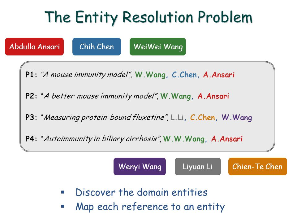  Discover the domain entities  Map each reference to an entity The Entity Resolution Problem Abdulla Ansari WeiWei WangChih Chen Wenyi WangLiyuan Li P1: A mouse immunity model , W.Wang, C.Chen, A.Ansari P2: A better mouse immunity model , W.Wang, A.Ansari P3: Measuring protein-bound fluxetine , L.Li, C.Chen, W.Wang P4: Autoimmunity in biliary cirrhosis , W.W.Wang, A.Ansari Chien-Te Chen